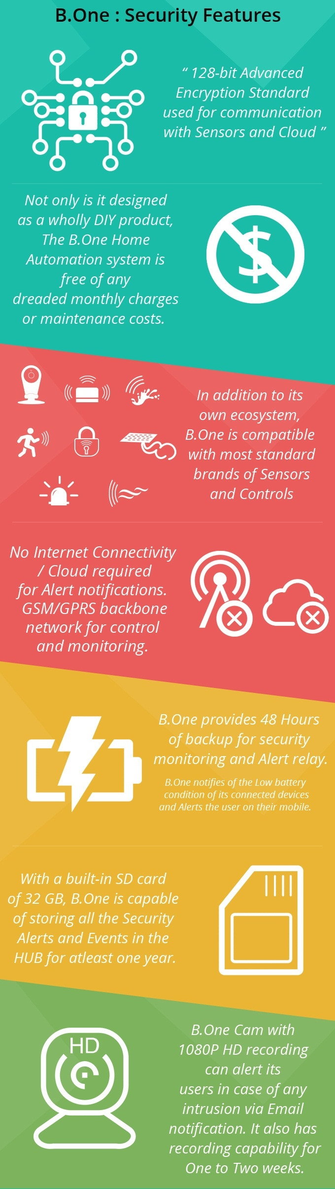 B.One Smart HUB Security features
