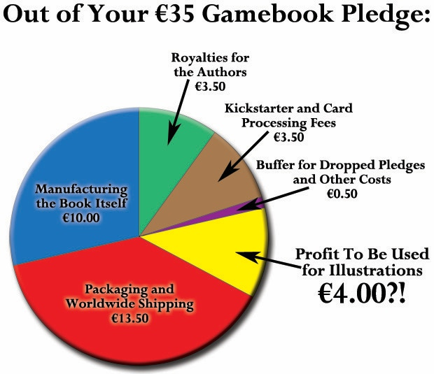Chart showing how your pledge for a gamebook pretty much pays to send you a gamebook, period