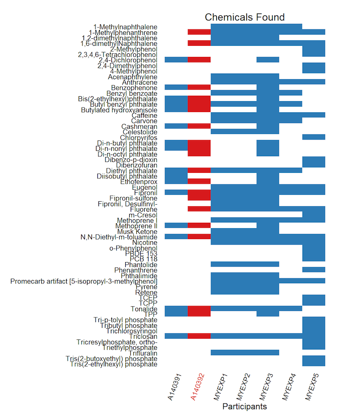 Sample Chart showing Chemicals Found