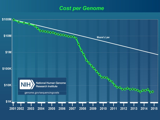 NIH data on costs of the human genome