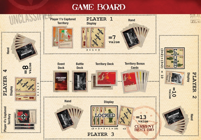 The game plays between 2-6 players but 4 seems to be the best. This image represents a game in progress and shows how some of the different rules can affect the bids.