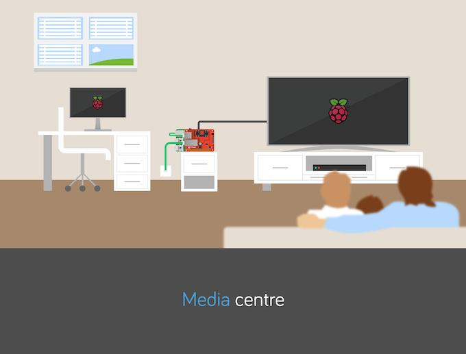 Raspberry Pi Media Centre
