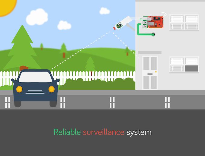 Raspberry Pi Surveillance Camera System