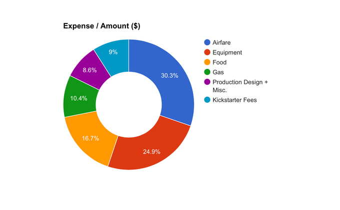 Current Expense Breakdown