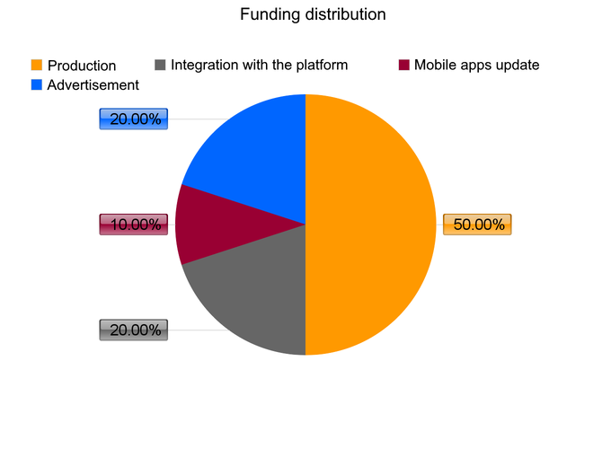 Funding distribution
