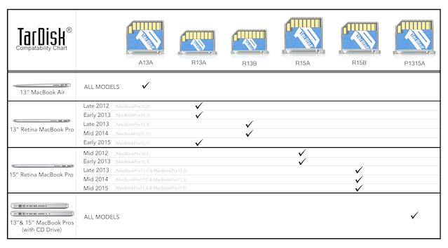 TarDisk 256GB | MacBook Storage Expansion Module by TarDisk