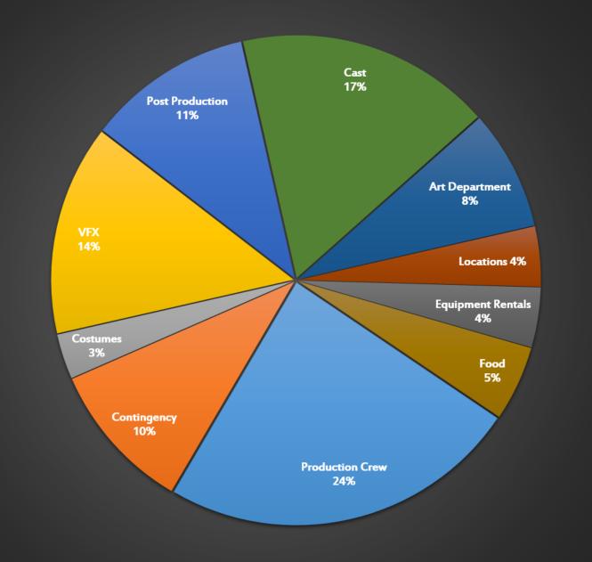 Automata Webseries Production Budget