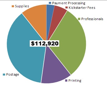 Projected 12 Month Budget Needs