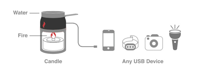 Candle Charger: Emergency Power Generator for Smartphones