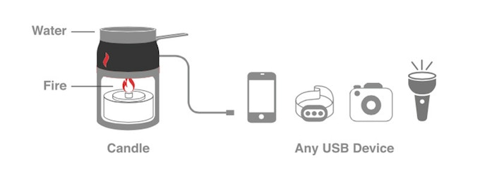 Candle Charger Emergency Power Generator For Smartphones