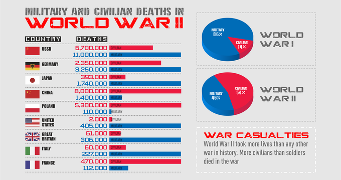 Infographics about casualties in WWII
