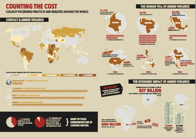 Impact of War on economies