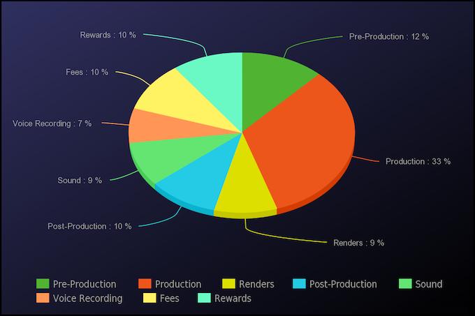 Estimated Cost Distribution