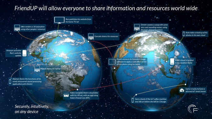 Access shared resources and information globally