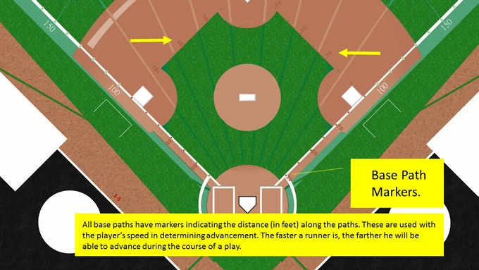All base paths have distance indicators for use in running plays. Players have speed ratings and skill-sets that greatly affect their performance running the bases.