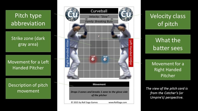 Description of the contents of a pitch card (shown is the Curveball).
