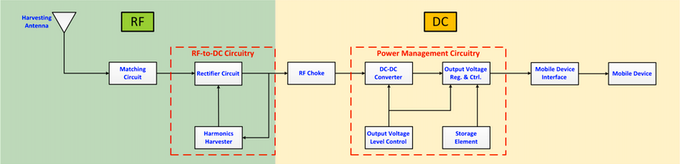 Figure 2 shows an exemplary system block diagram that can be adopted for implementing our invention.