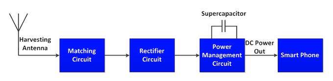 Figure 5: Block diagram of the energy harvesting circuit prototype