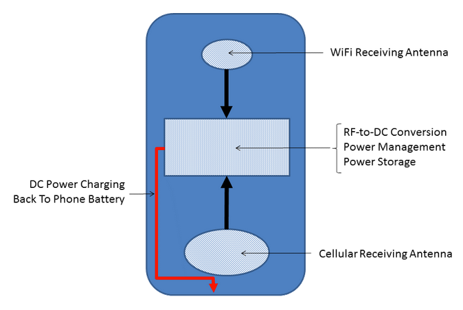 """Figure 1 shows exemplary layout of the novel """"smart"""" phone (or tablet) case that can convert unused WiFi and Cellular signals transmitting from the phone into DC power for charging back into the phone."""