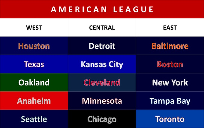 All box sets come with all 30 teams and players of the year (season) chosen. Shown here are the divisions of teams in the American League.