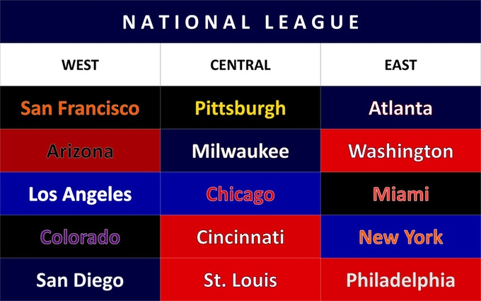 All box sets come with all 30 teams and players of the year (season) chosen. Shown here are the divisions of teams in the National League.