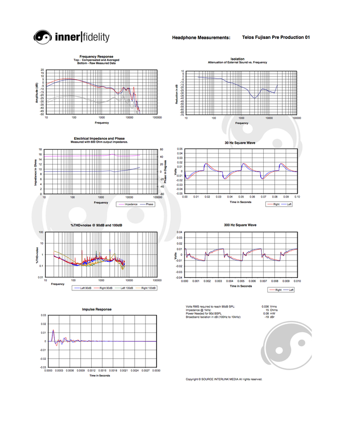 Telos Fujisan Measurements from InnerFidelity