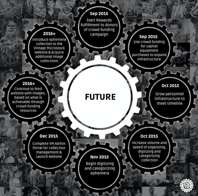 Timeline of the Future