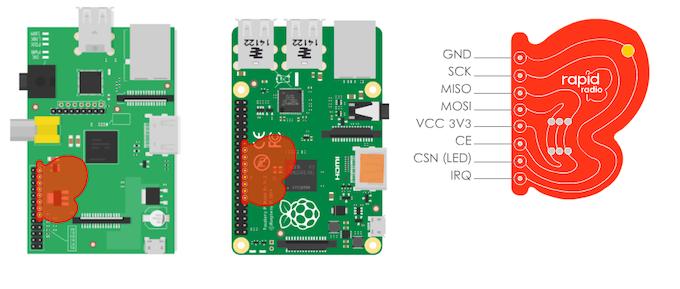 Raspberry Pi A/B/B+/2 setup and rapidradio pinout