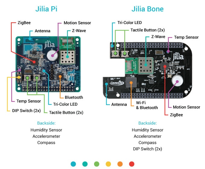 Dev Kit Board Components