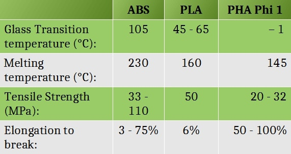 PLA ABS and PHAbulous Philaments in comparison