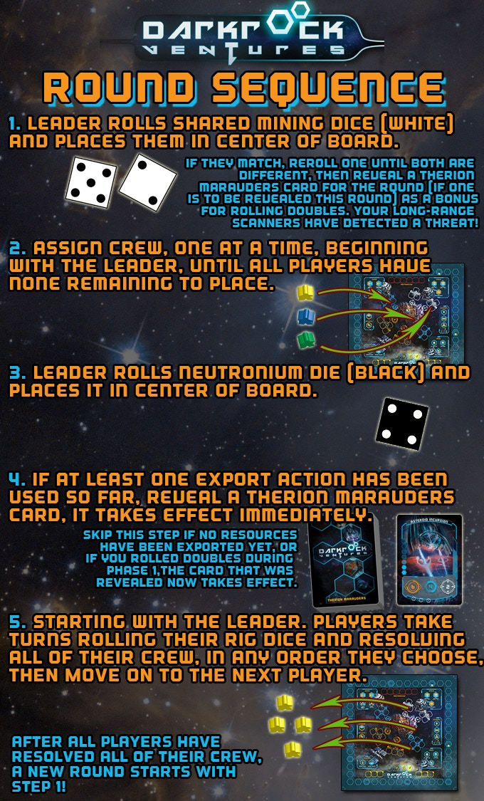Each round in Darkrock Ventures consists of 5 easy-to-follow steps, thanks to the special aid that will be included in the game, they are easy to follow and remember!