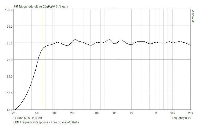LBM - Frequency Response