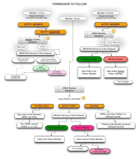Permissions Flow Chart