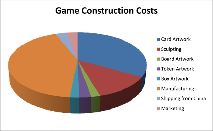 Renegades Board Game Expenses
