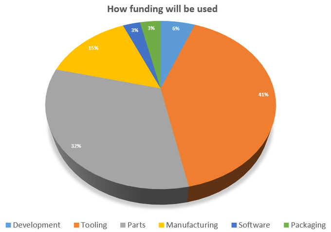 Funding Allocation Percentages