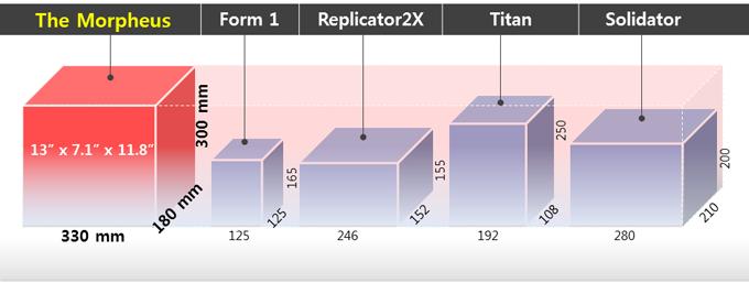 Build size comparison; the Morpheus vs. others