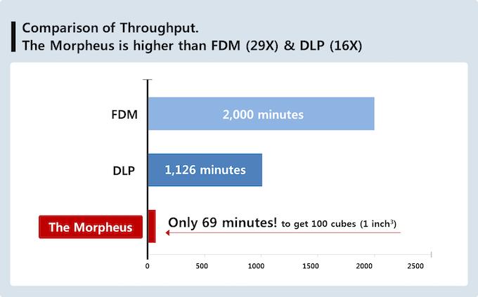 Throughput comparison; the Morpheus vs. others
