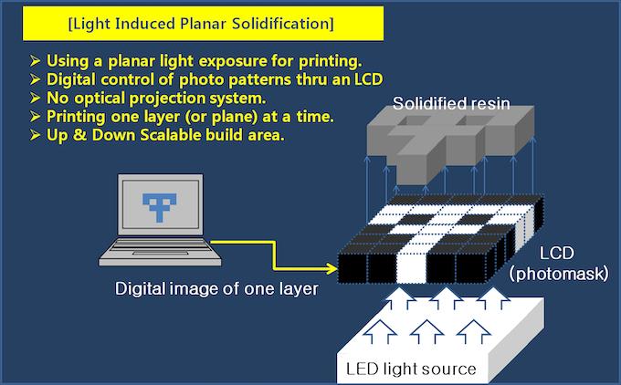 Schematic, LIPS technology