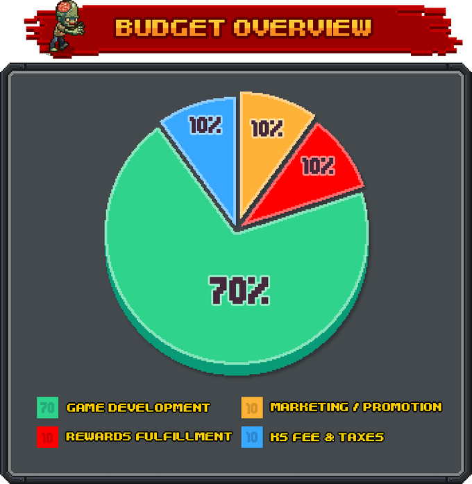 Budget allocations