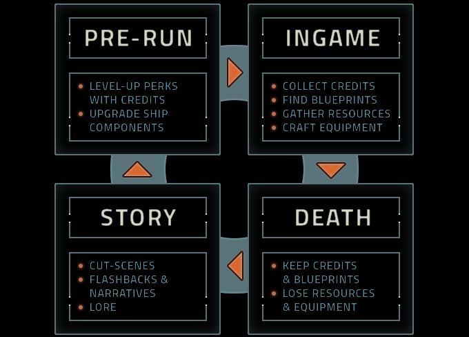 Core game loop.