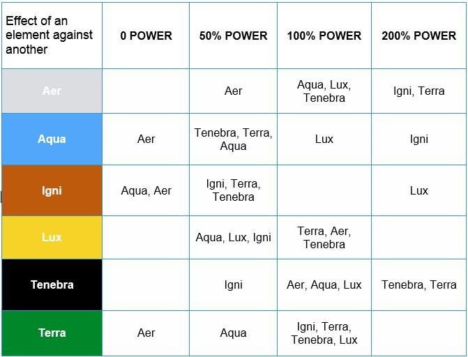 Spell chart