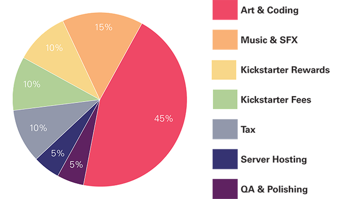 A breakdown of where the Kickstarter funds will be going!