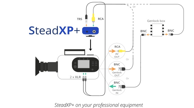 SteadXP - The Future of Video Stabilization by SteadXP
