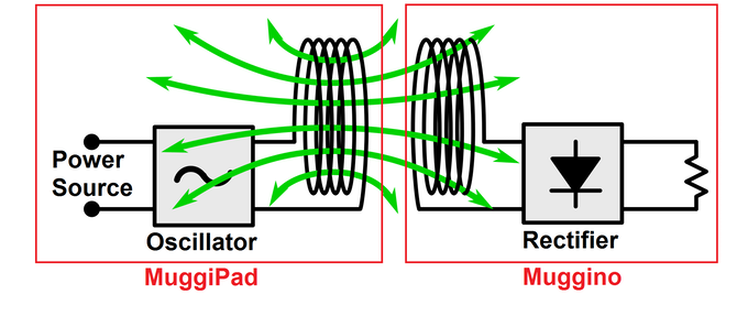 Inductive charging principle