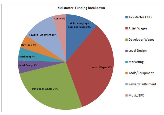 Funding Breakdown