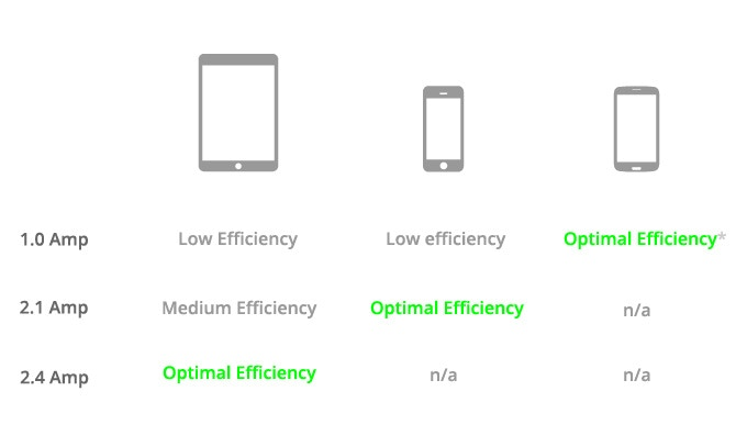 *Optimal charging for Android device will be determined based on the specific make and model of your device