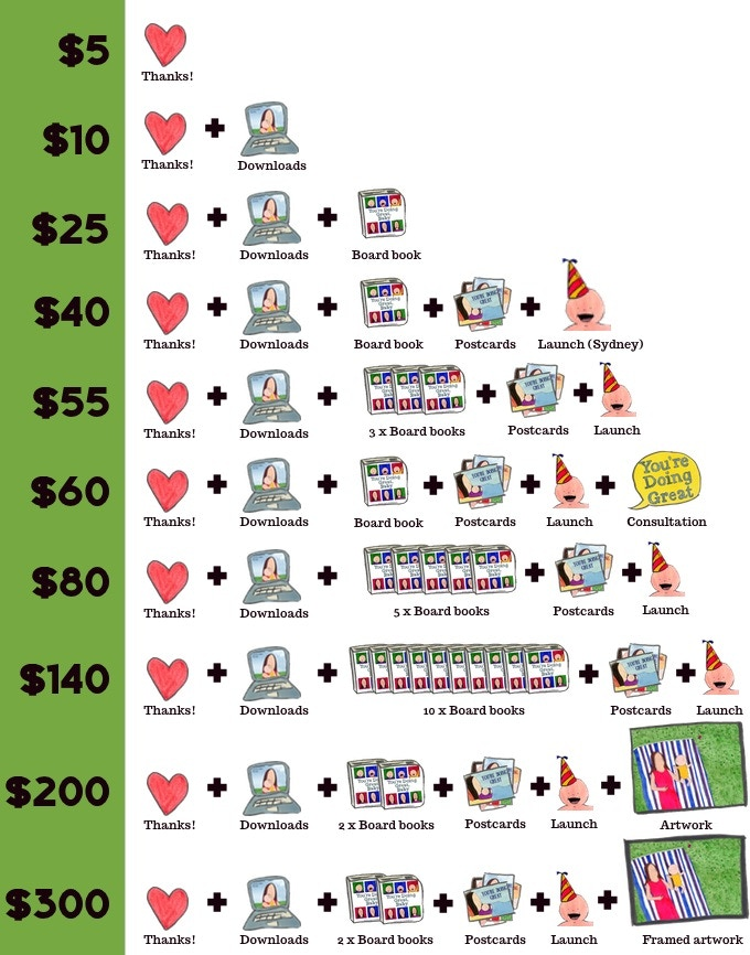 All reward values are in Australian dollars and include postage within Australia.