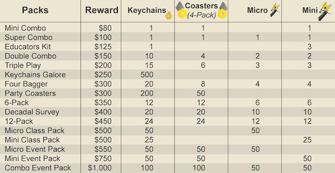 Summary of Reward Combination Packs