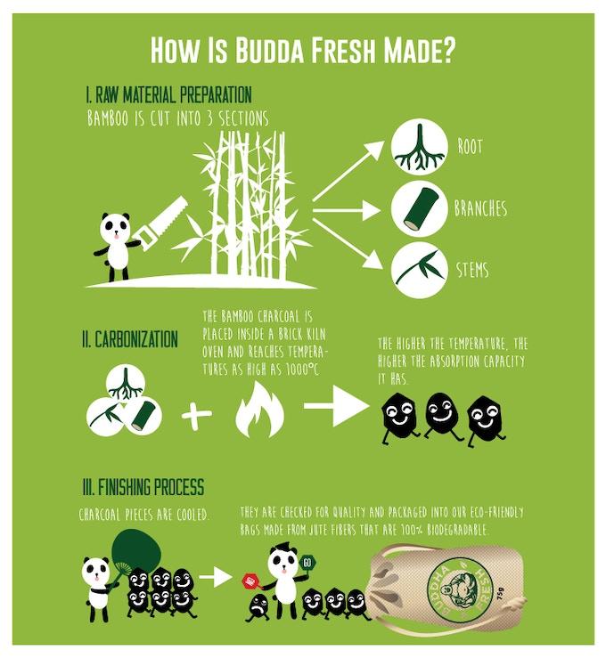 Buddha Fresh is 100% Eco-friendly!