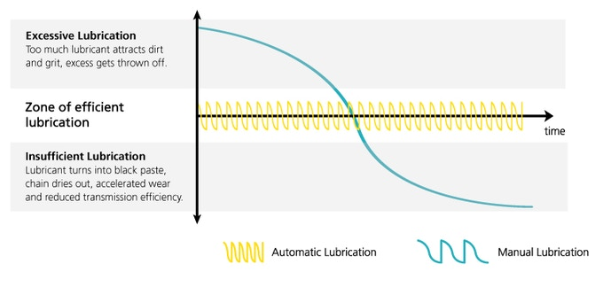 lubrication changes over time